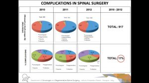 Spinal Surgery Complications: An Unsolved Problem.