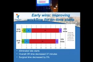 Implementing surgical unit safety programs